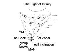The Fishnet Of The Upper Light
