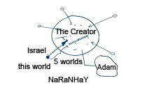 The Path To Revealing The Creator
