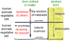 Kabbalah And Other Sciences, Philosophy, and Religion