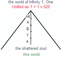 Infinity - The Summit Of Attainment