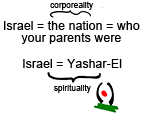 Israel By Birth Or By Goal