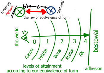 Everything Is Attained By The Equivalence Of Form