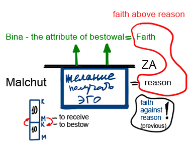 Faith Against Reason