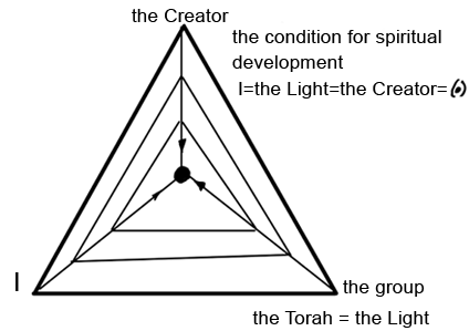 I = The Light = The Creator