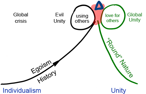 Not All Kinds Of Unity Are Identical