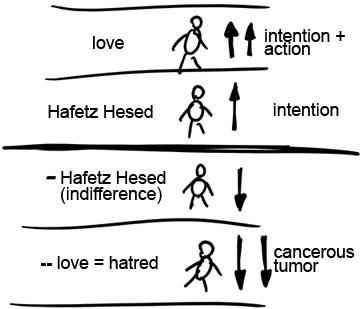 Hatred As A Carcinogen