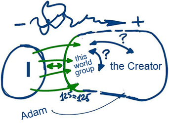 The Group As An Envelope Of The Creator