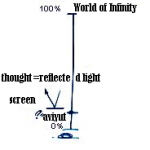 Measuring-the-Thought-with-the-Dimension-of-the-Screen